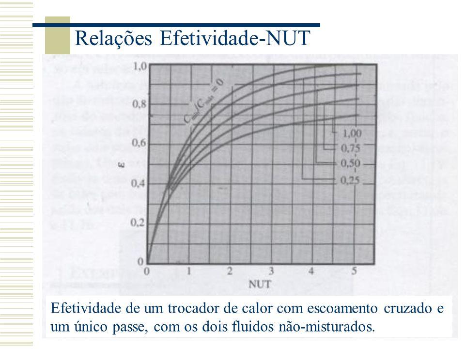 Relações Efetividade-NUT Efetividade de um trocador de calor com escoamento cruzado e um único passe, com os dois fluidos não-misturados.