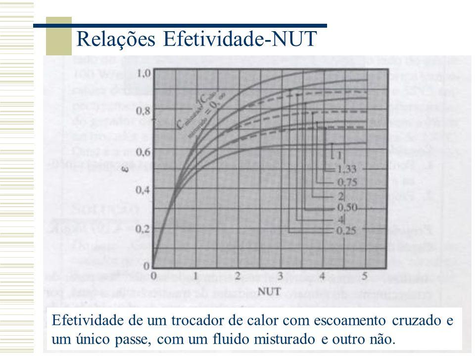 Relações Efetividade-NUT Efetividade de um trocador de calor com escoamento cruzado e um único passe, com um fluido misturado e outro não.