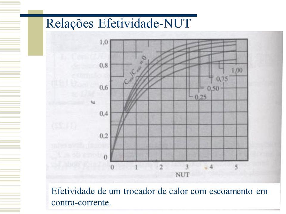 Relações Efetividade-NUT Efetividade de um trocador de calor com escoamento em contra-corrente.