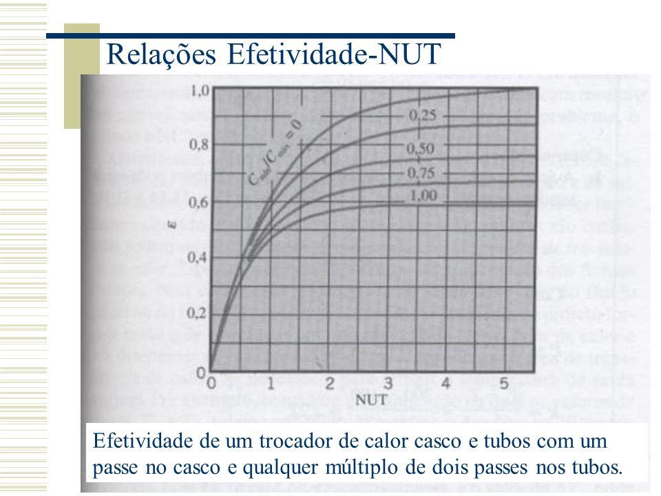 Relações Efetividade-NUT Efetividade de um trocador de calor casco e tubos com um passe no casco e qualquer múltiplo de dois passes nos tubos.