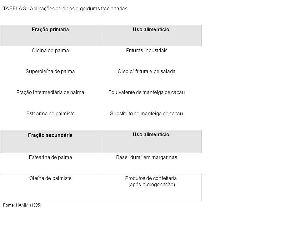 TABELA 7 - Propriedades do óleo de palma antes e depois da interesterificação.