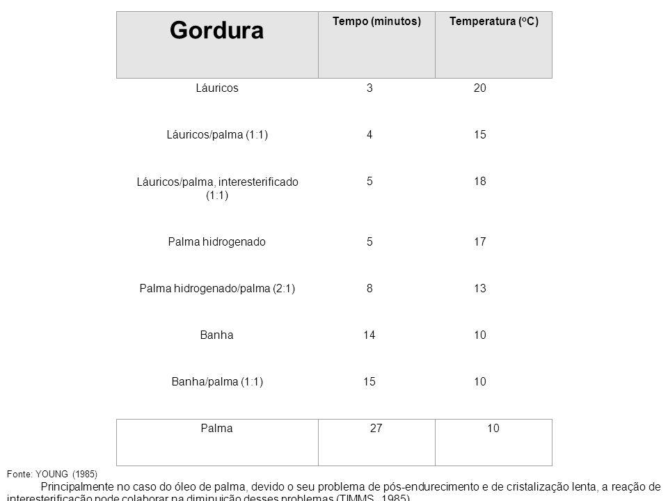 TABELA 14 – Velocidade de cristalização de gorduras Láuricos320 Láuricos/palma (1:1)415 Láuricos/palma, interesterificado (1:1) 518 Palma hidrogenado5