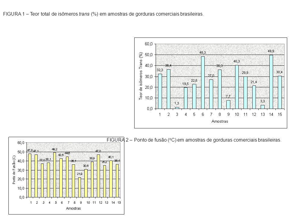 FIGURA 2 – Ponto de fusão ( o C) em amostras de gorduras comerciais brasileiras. FIGURA 1 – Teor total de isômeros trans (%) em amostras de gorduras c