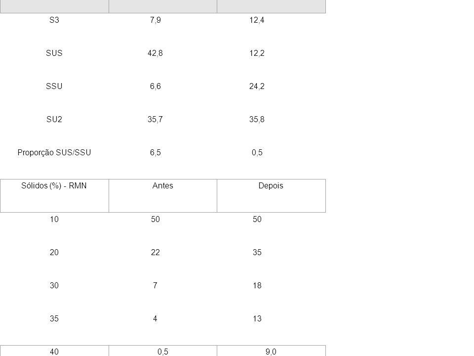 TABELA 7 - Propriedades do óleo de palma antes e depois da interesterificação. S37,912,4 SUS42,812,2 SSU6,624,2 SU235,735,8 Proporção SUS/SSU6,50,5 10