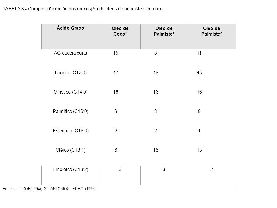 TABELA 8 - Composição em ácidos graxos(%) de óleos de palmiste e de coco. AG cadeia curta15811 Láurico (C12:0)474845 Mirístico (C14:0)1816 Palmítico (