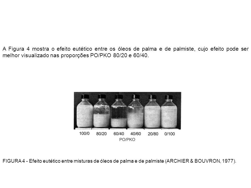 A Figura 4 mostra o efeito eutético entre os óleos de palma e de palmiste, cujo efeito pode ser melhor visualizado nas proporções PO/PKO 80/20 e 60/40