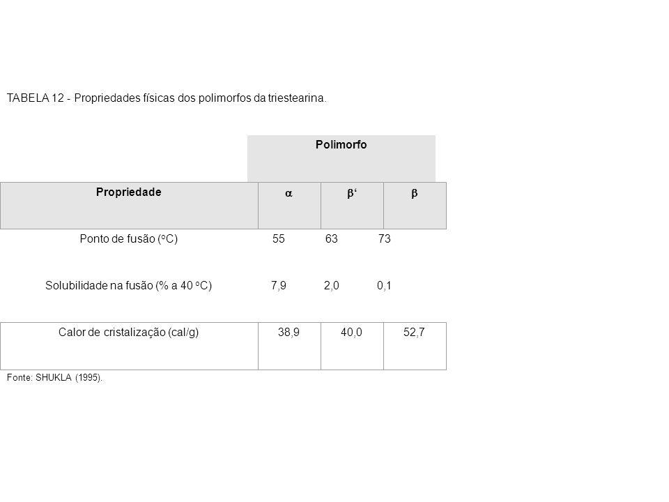 TABELA 12 - Propriedades físicas dos polimorfos da triestearina. Polimorfo Ponto de fusão ( o C)556373 Solubilidade na fusão (% a 40 o C)7,92,00,1 Pro