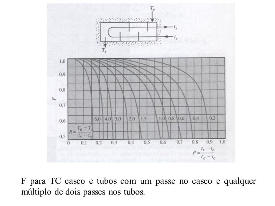 F para TC casco e tubos com um passe no casco e qualquer múltiplo de dois passes nos tubos.
