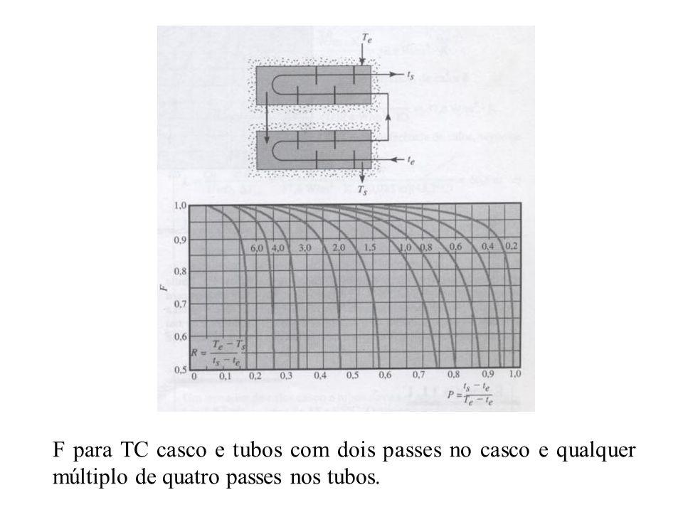 F para TC casco e tubos com dois passes no casco e qualquer múltiplo de quatro passes nos tubos.