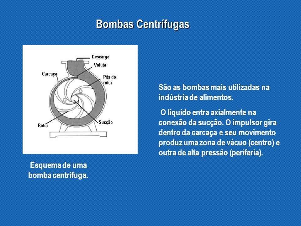 A uma determinada velocidade, a pressão desenvolvida por uma bomba centrífuga varia com a vazão volumétrica.