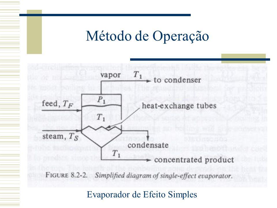 Método de Operação Evaporador de Efeito Simples