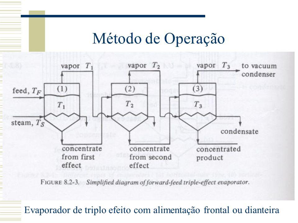 Método de Operação Evaporador de triplo efeito com alimentação frontal ou dianteira
