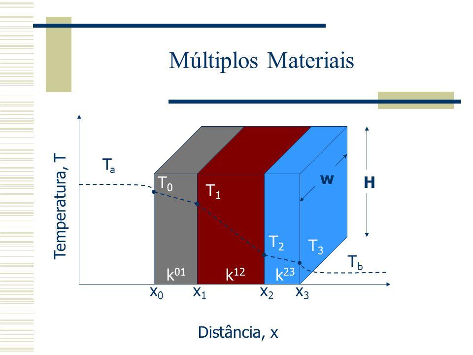 Múltiplos Materiais Temperatura, T Distância, x H w TaTa T0T0 T1T1 T2T2 T3T3 TbTb x0x0 x1x1 x2x2 x3x3 k 01 k 12 k 23