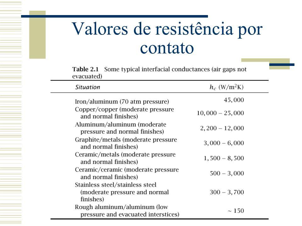 Valores de resistência por contato