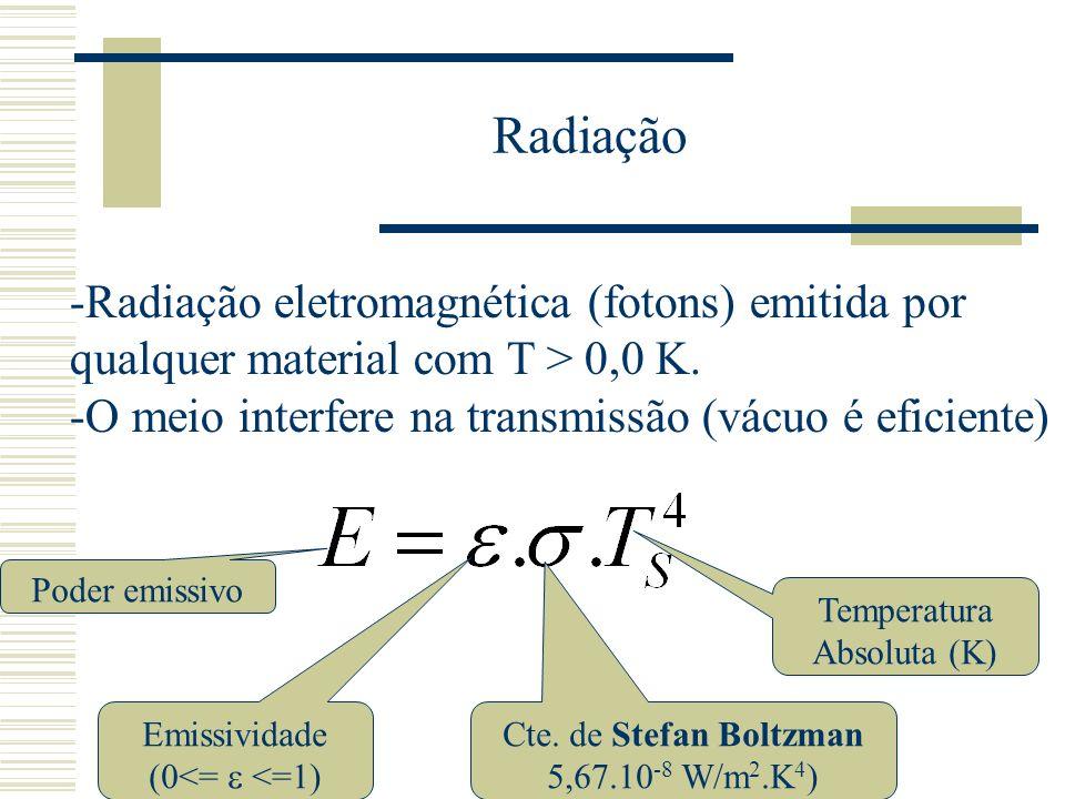 Radiação -Radiação eletromagnética (fotons) emitida por qualquer material com T > 0,0 K. -O meio interfere na transmissão (vácuo é eficiente) Poder em