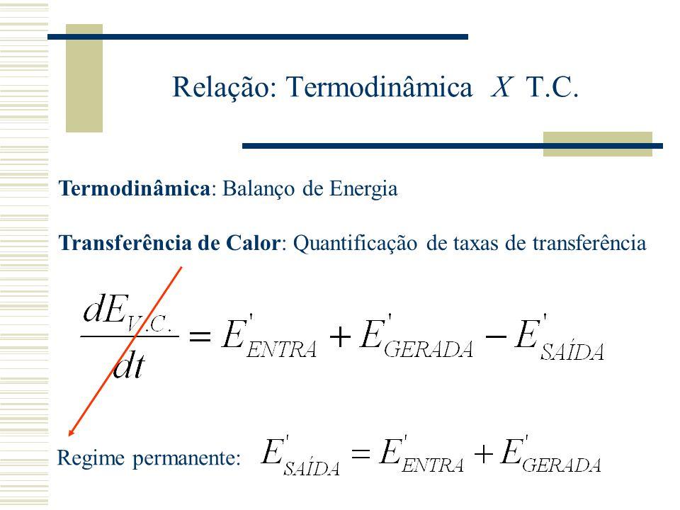 Relação: Termodinâmica X T.C. Termodinâmica: Balanço de Energia Transferência de Calor: Quantificação de taxas de transferência Regime permanente: