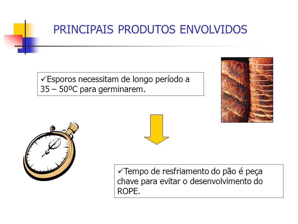 PRINCIPAIS PRODUTOS ENVOLVIDOS Esporos necessitam de longo período a 35 – 50ºC para germinarem. Tempo de resfriamento do pão é peça chave para evitar