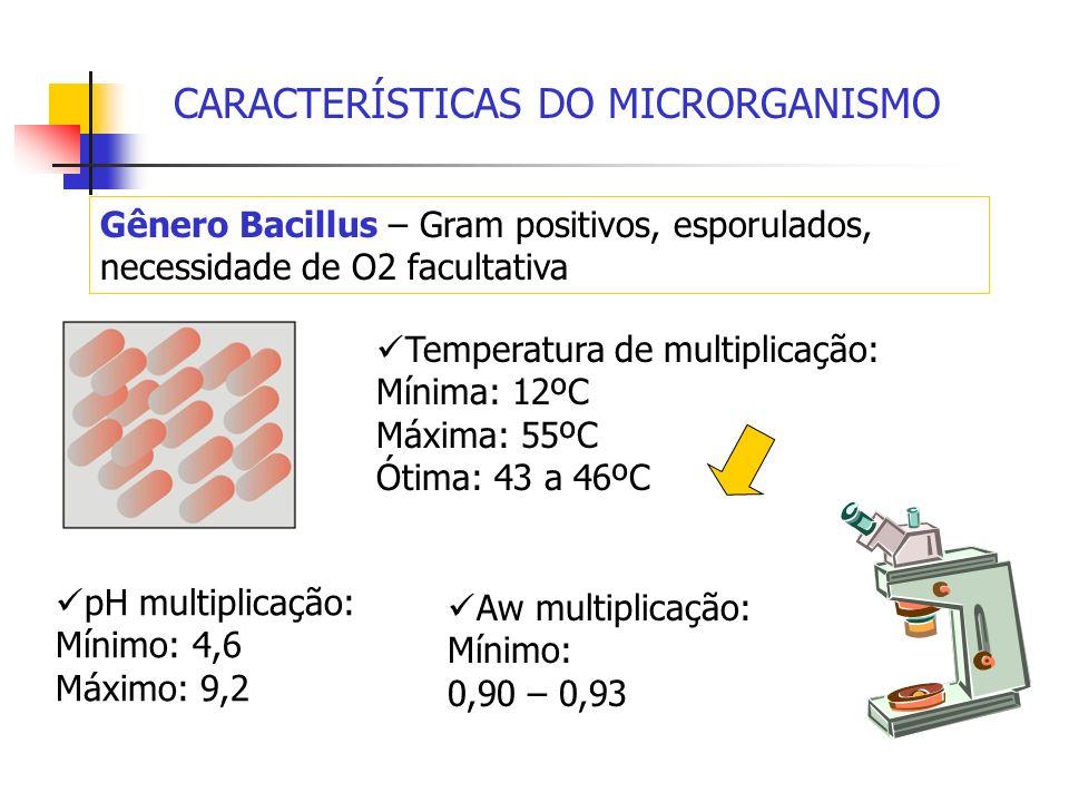 CARACTERÍSTICAS DO MICRORGANISMO Gênero Bacillus – Gram positivos, esporulados, necessidade de O2 facultativa pH multiplicação: Mínimo: 4,6 Máximo: 9,