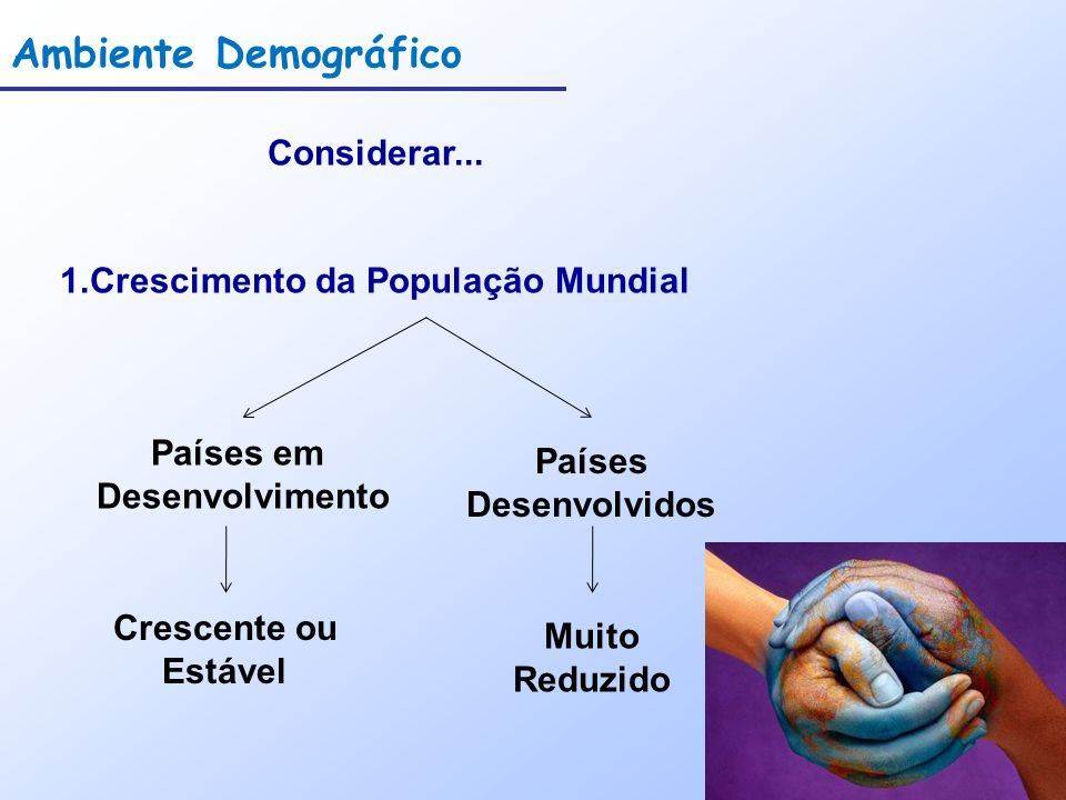 Ambiente Demográfico Considerar... 1.Crescimento da População Mundial Países em Desenvolvimento Países Desenvolvidos Muito Reduzido Crescente ou Estáv