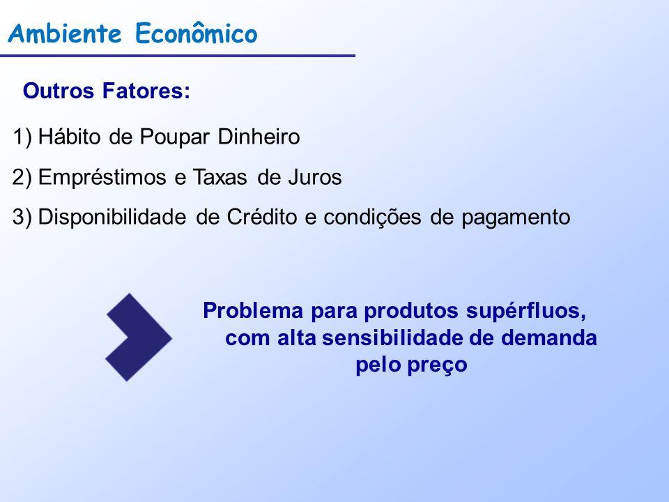 Ambiente Econômico Outros Fatores: 1) Hábito de Poupar Dinheiro 2) Empréstimos e Taxas de Juros 3) Disponibilidade de Crédito e condições de pagamento Problema para produtos supérfluos, com alta sensibilidade de demanda pelo preço