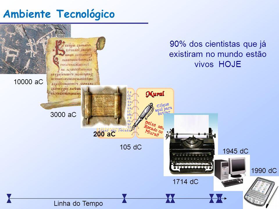 Ambiente Tecnológico 105 dC 10000 aC 3000 aC 200 aC 1714 dC 1945 dC 1990 dC Linha do Tempo 90% dos cientistas que já existiram no mundo estão vivos HO