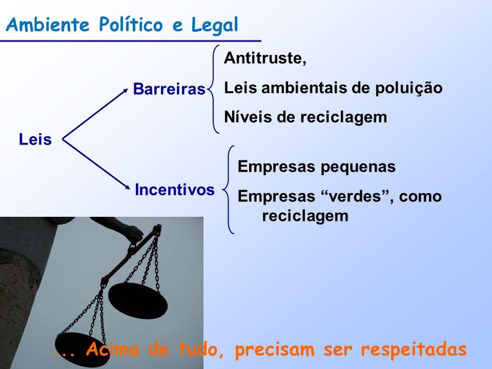 Ambiente Político e Legal Leis... Acima de tudo, precisam ser respeitadas Incentivos Barreiras Antitruste, Leis ambientais de poluição Níveis de recic