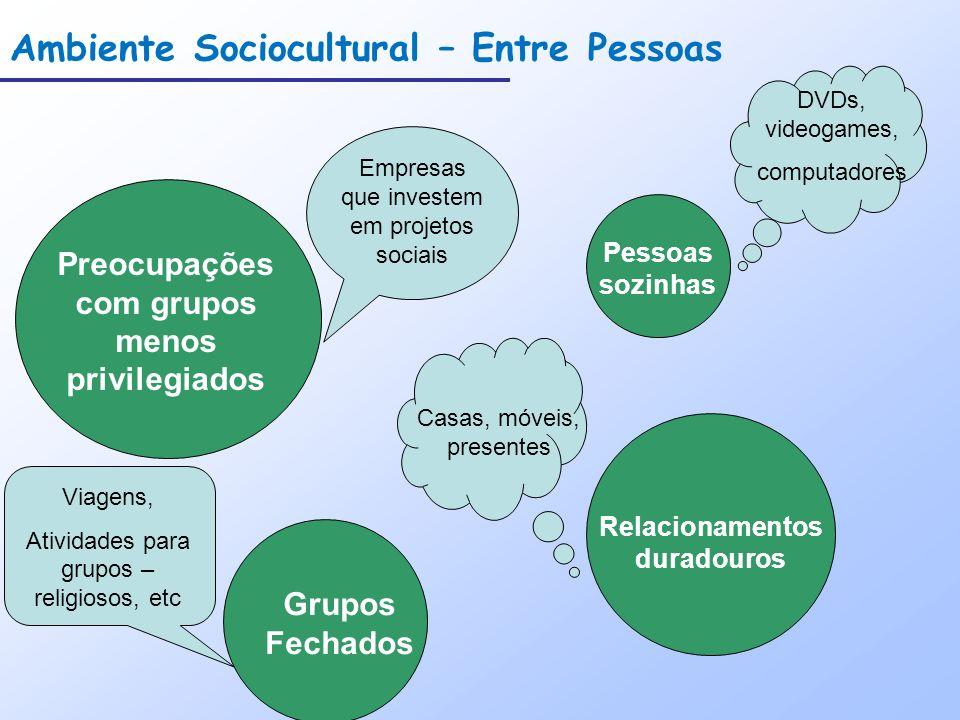 Ambiente Sociocultural – Entre Pessoas Preocupações com grupos menos privilegiados Grupos Fechados Relacionamentos duradouros Pessoas sozinhas Empresa