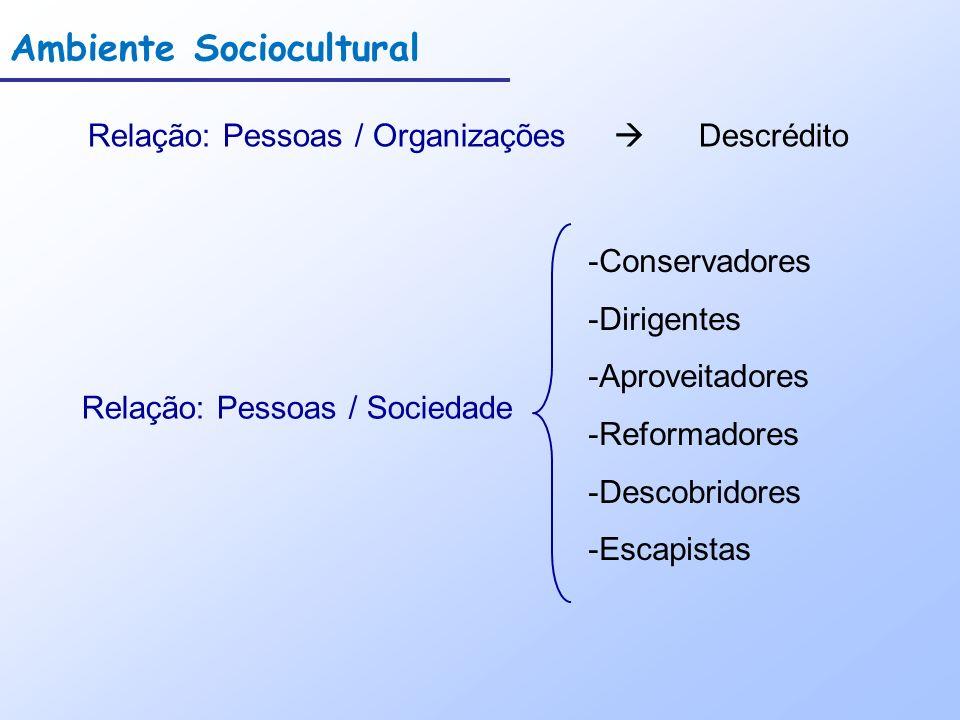 Ambiente Sociocultural Relação: Pessoas / Organizações Descrédito Relação: Pessoas / Sociedade -Conservadores -Dirigentes -Aproveitadores -Reformadores -Descobridores -Escapistas