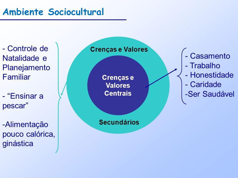 - Controle de Natalidade e Planejamento Familiar - Ensinar a pescar -Alimentação pouco calórica, ginástica Crenças e Valores Secundários Ambiente Soci