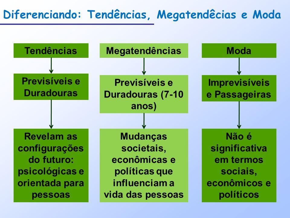 Forças Macro-ambientais Ambiente Demográfico Ambiente Econômico Ambiente Natural Ambiente Tecnológicio Ambiente Político e Legal Ambiente Sociocultural