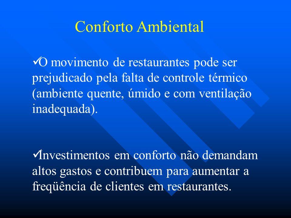 O movimento de restaurantes pode ser prejudicado pela falta de controle térmico (ambiente quente, úmido e com ventilação inadequada).