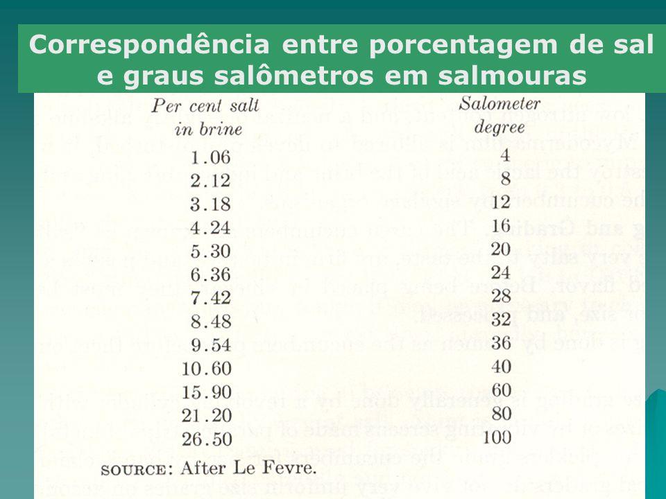 Correspondência entre porcentagem de sal e graus salômetros em salmouras