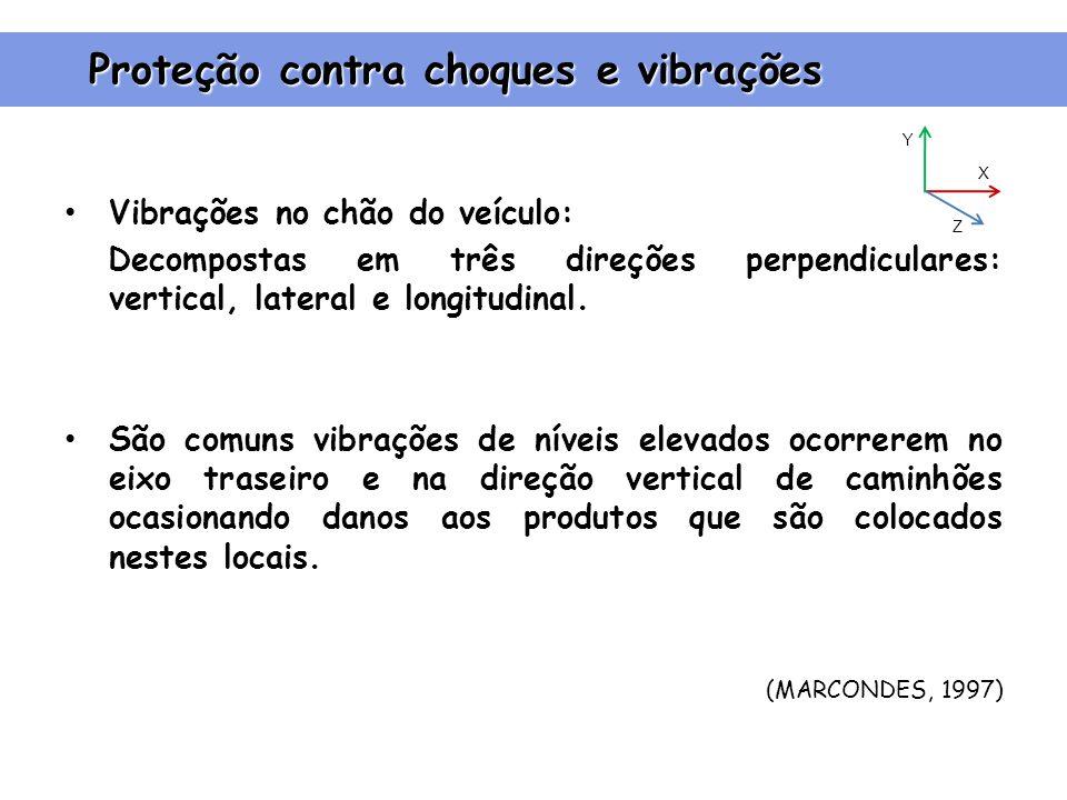 Vibrações no chão do veículo: Decompostas em três direções perpendiculares: vertical, lateral e longitudinal.