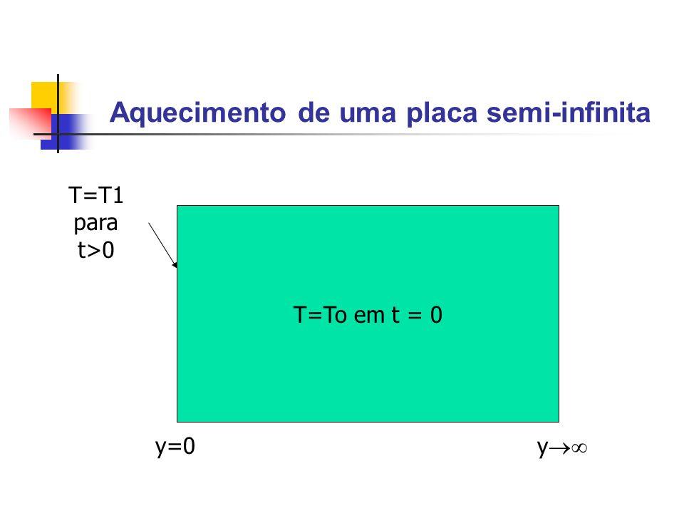 Aquecimento de uma placa semi-infinita T=To em t = 0 T=T1 para t>0 y=0 y