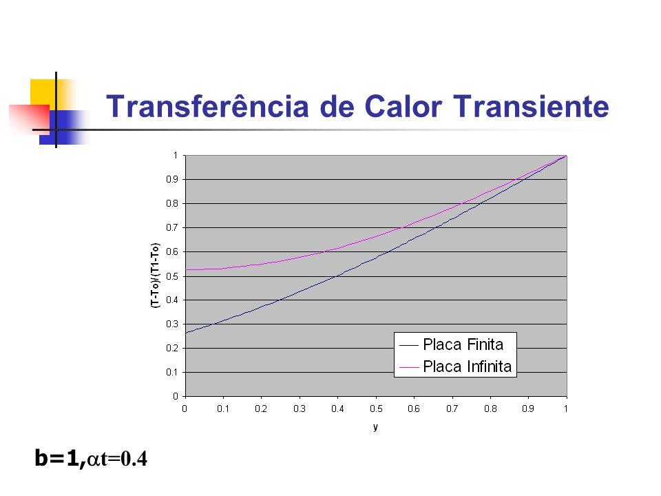 b=1, t=0.4 Transferência de Calor Transiente