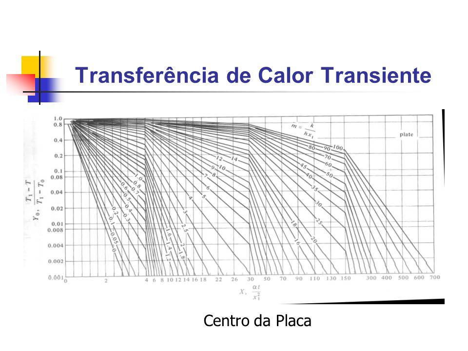 Transferência de Calor Transiente Centro da Placa
