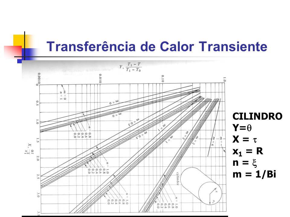 Transferência de Calor Transiente CILINDRO Y= X = x 1 = R n = m = 1/Bi