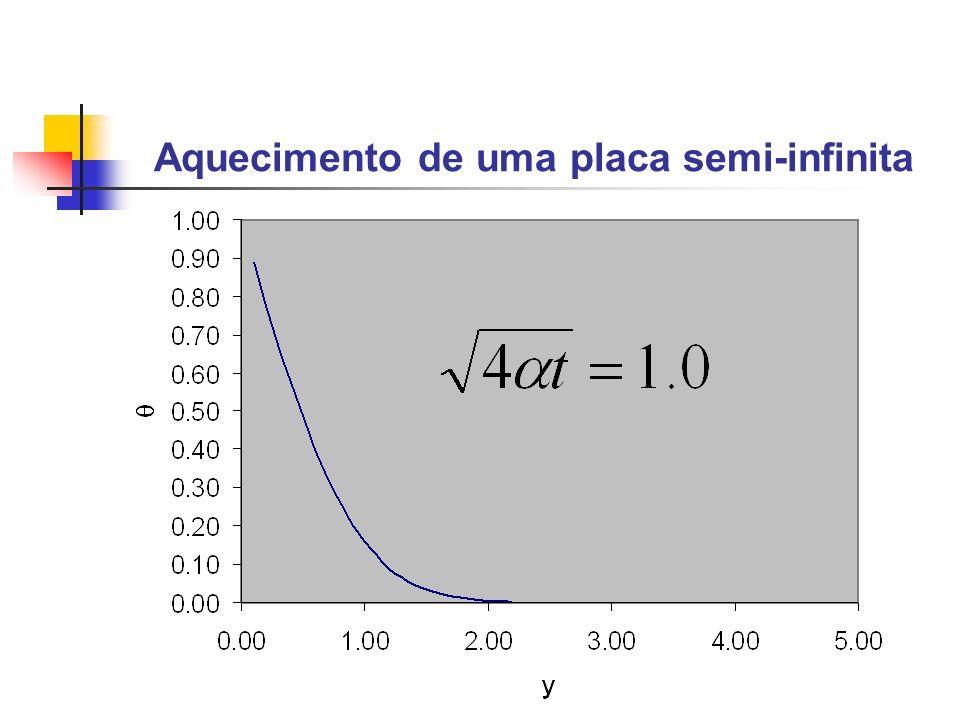 Transferência de Calor Transiente y=-by=by=0 T=To p/ t<0 T=T1 p/ T >0