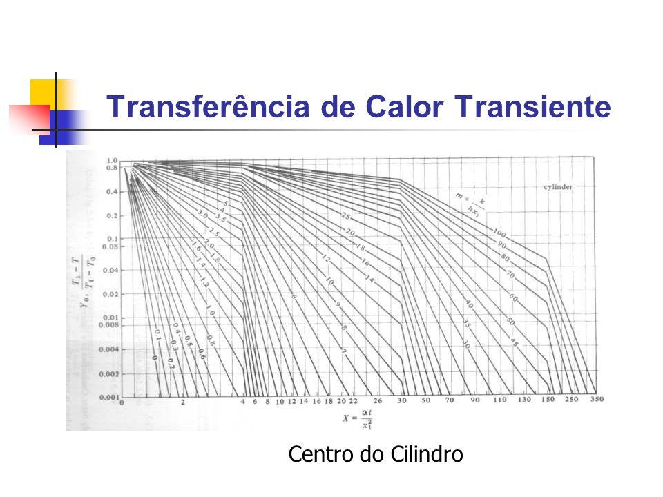 Transferência de Calor Transiente Centro do Cilindro