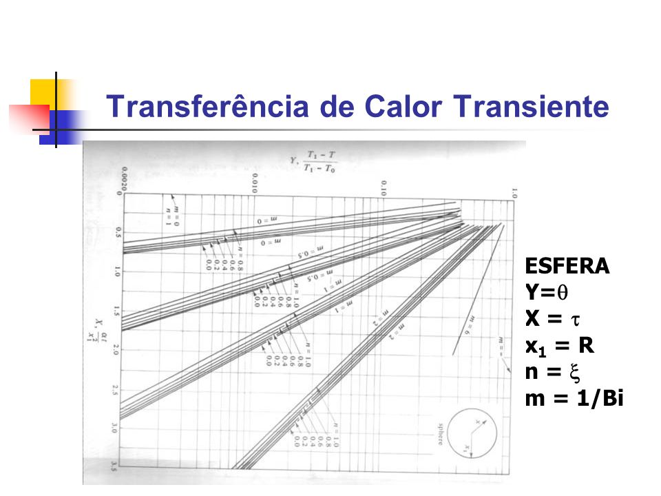 Transferência de Calor Transiente ESFERA Y= X = x 1 = R n = m = 1/Bi