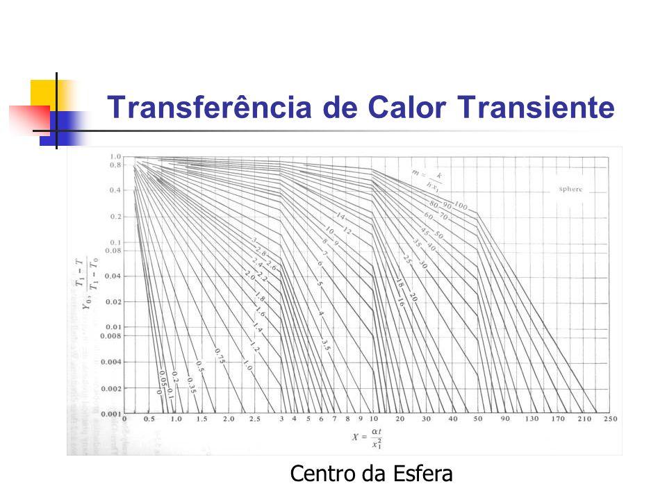 Transferência de Calor Transiente Centro da Esfera