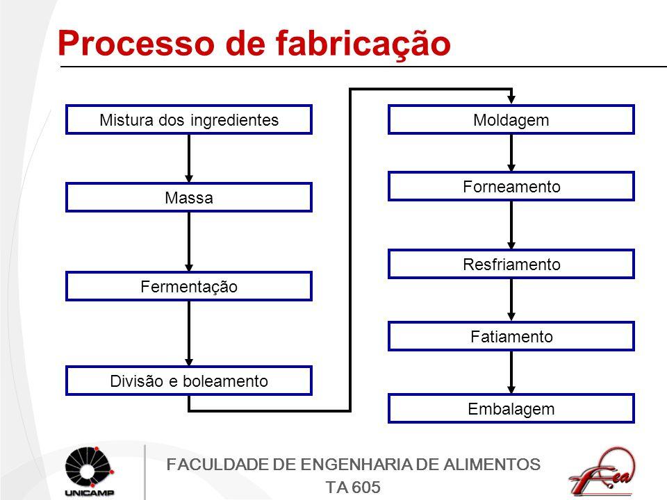 FACULDADE DE ENGENHARIA DE ALIMENTOS TA 605 Processo de fabricação Mistura dos ingredientes Massa Fermentação Divisão e boleamento Moldagem Forneament