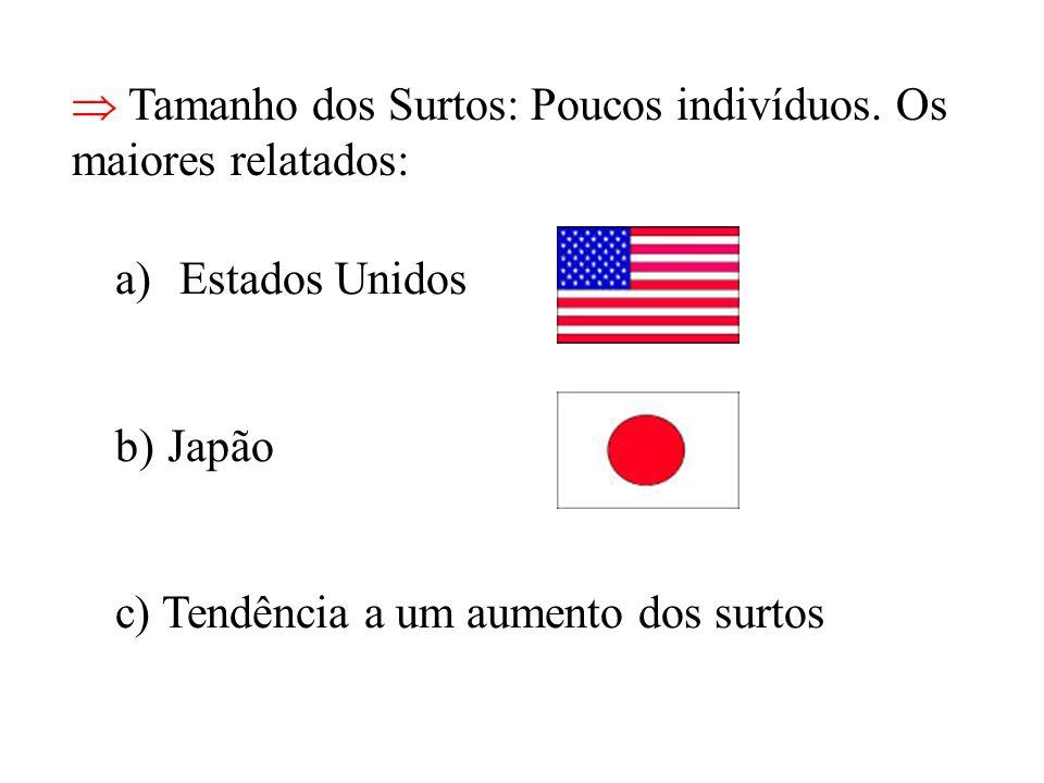 Tamanho dos Surtos: Poucos indivíduos. Os maiores relatados: a) Estados Unidos b)Japão c) Tendência a um aumento dos surtos