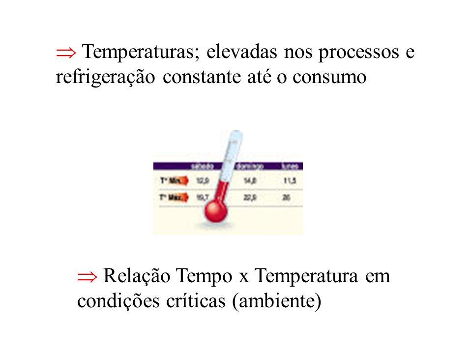 Temperaturas; elevadas nos processos e refrigeração constante até o consumo Relação Tempo x Temperatura em condições críticas (ambiente)