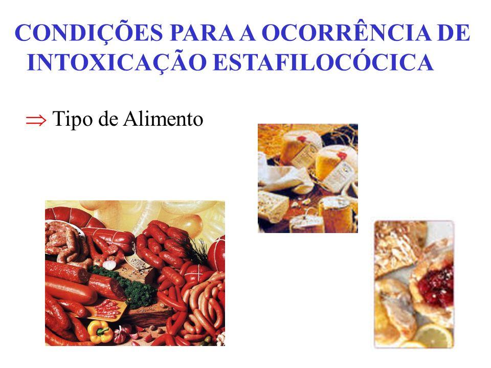 CONDIÇÕES PARA A OCORRÊNCIA DE INTOXICAÇÃO ESTAFILOCÓCICA Tipo de Alimento