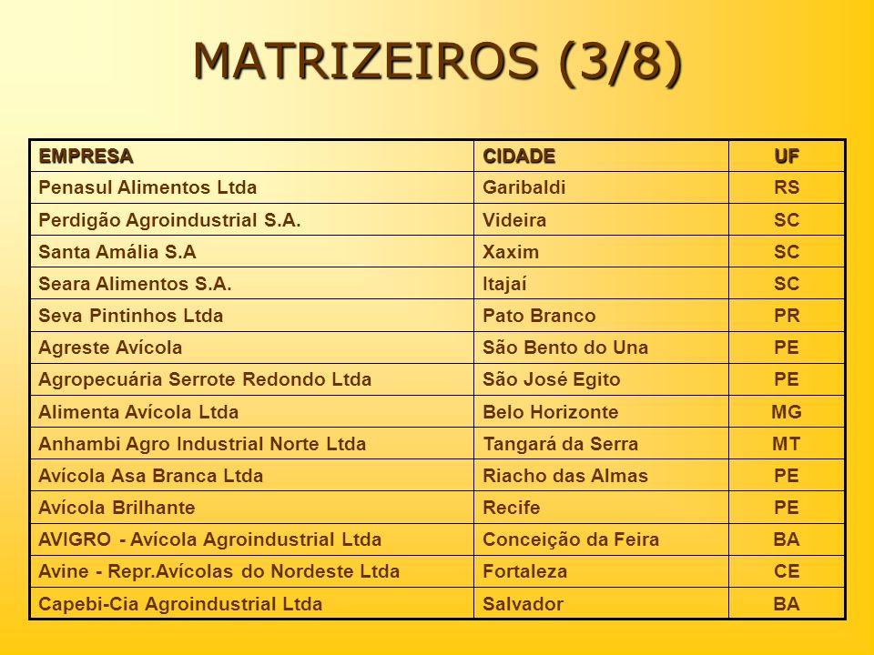 MATRIZEIROS (3/8) RSGaribaldiPenasul Alimentos Ltda SCVideiraPerdigão Agroindustrial S.A.UFCIDADEEMPRESA BASalvadorCapebi-Cia Agroindustrial Ltda CEFo