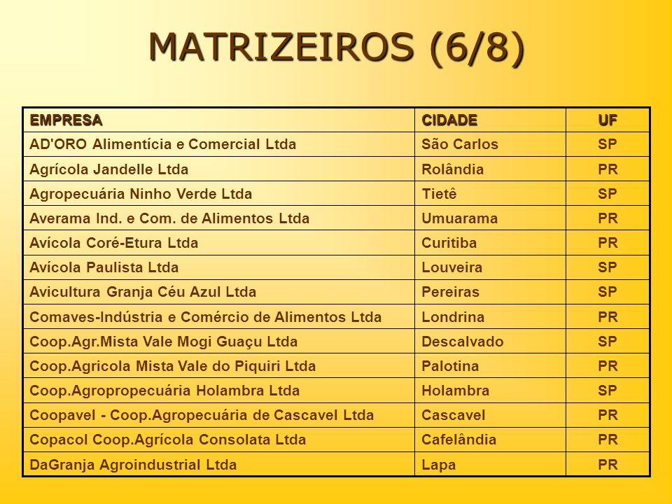 PRLapaDaGranja Agroindustrial Ltda SPSão CarlosAD'ORO Alimentícia e Comercial Ltda PRRolândiaAgrícola Jandelle Ltda SPTietêAgropecuária Ninho Verde Lt