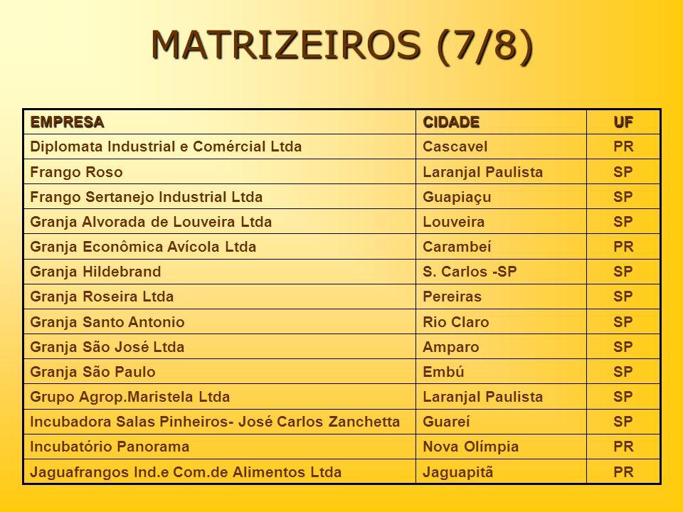 MATRIZEIROS (7/8) PRJaguapitãJaguafrangos Ind.e Com.de Alimentos Ltda PRCascavelDiplomata Industrial e Comércial Ltda SPLaranjal PaulistaFrango Roso S