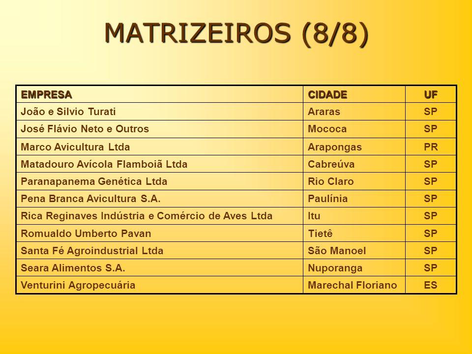 MATRIZEIROS (8/8) UFCIDADEEMPRESA ESMarechal FlorianoVenturini Agropecuária SPNuporangaSeara Alimentos S.A. SPSão ManoelSanta Fé Agroindustrial Ltda S