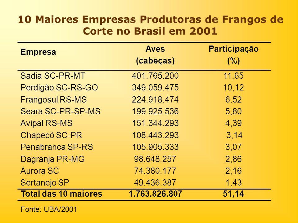 10 Maiores Empresas Produtoras de Frangos de Corte no Brasil em 2001 Participação (%) 51,141.763.826.807Total das 10 maiores 4,39151.344.293Avipal RS-